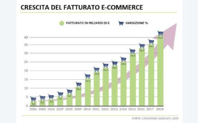 QUALI SONO I SETTORI PIÙ INTERESSATI ALL'E-COMMERCE NEL 2019 IN ITALIA?