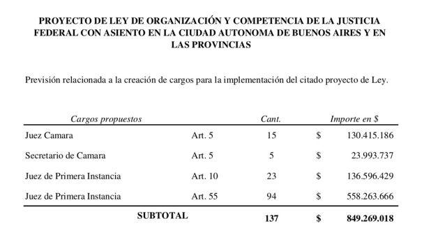 Presupuesto Consejo de la Magistratura de la Nacion