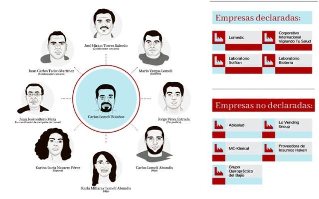 La red familiar de Lomelí (Gráfico: MCCI)