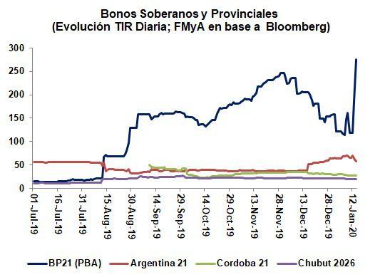 El enuncio de la Provincia de Buenos Aires no golpeó al resto de los bonos provinciales. Fuente: Fernando Marull & Asociados