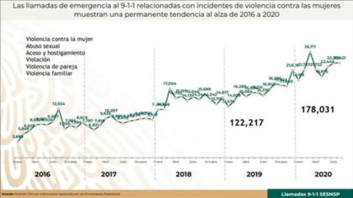 Las llamadas de emergencia al 911 por violencia contra mujeres alcanzaron un máximo de 26,171 llamadas en marzo de 2020 (Foto: Grupo Interinstitucional de Estadística)