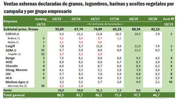 Vicentin Ranking Agroexportadores BCR