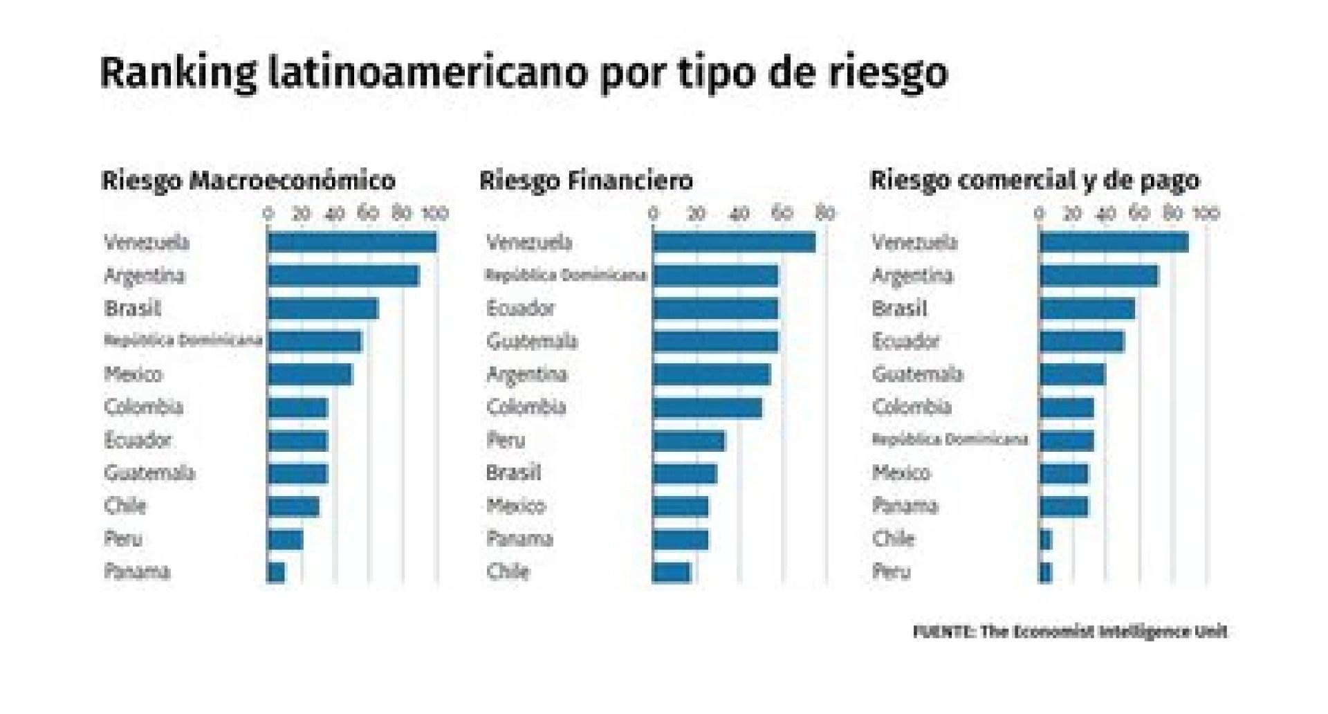 Los riesgos económicos que enfrentan los inversores en la Argentina: Fuente: EIU