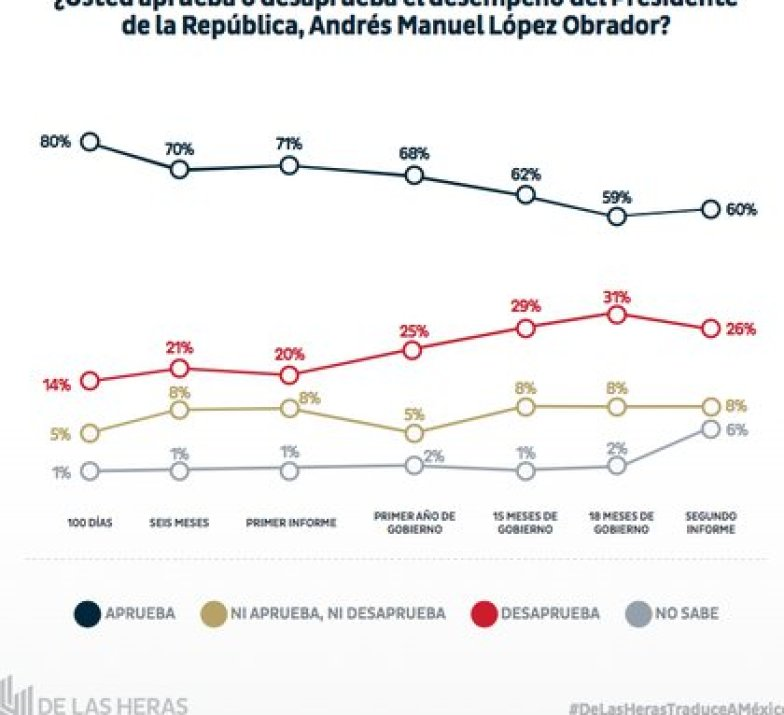 La encuestadora De las Heras encontró que el 60% de las personas cuestionadas vía telefónica aprueban el desempeño de López Obrador hasta su segundo informe de gobierno (Foto: De las Heras)