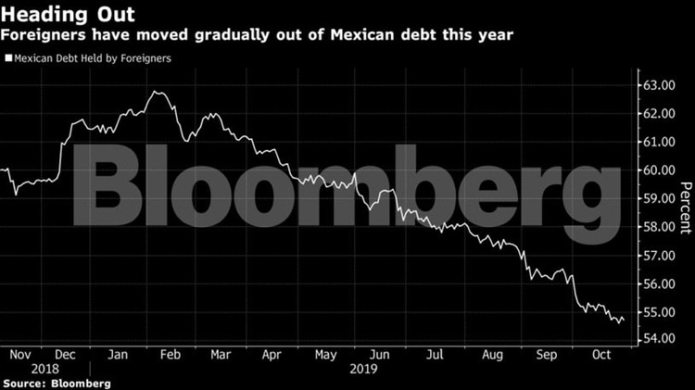 The peso has risen 2.8% this year, among the best-performing emerging market currencies, and average bond yields abroad have dropped a full percentage point (Photo: Bloomberg)