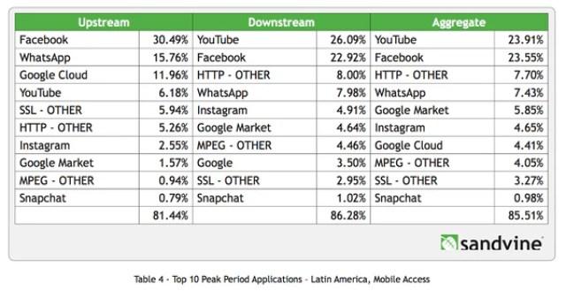 La red es cada vez más móvil, y cada vez más el tráfico se concentra en Google y Facebook, y sus servicios y sitios agregados, como muestra este gráfico, sobre América Latina. (sandvine.com)