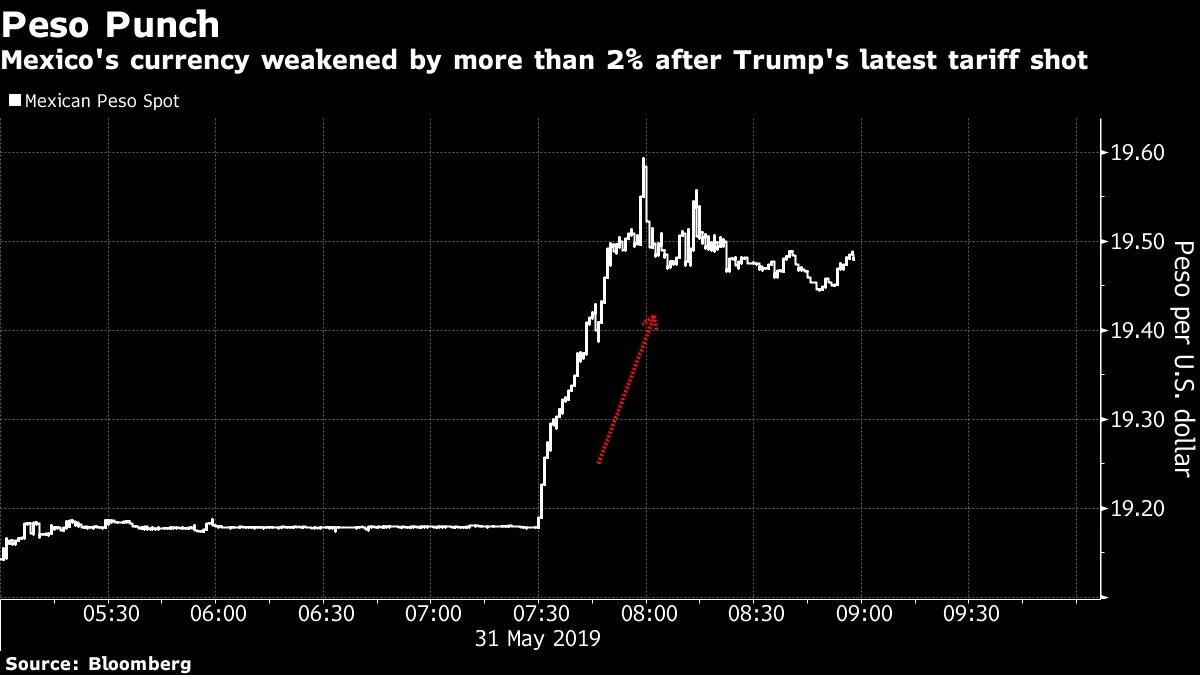 El peso de México se desplomó después de que el presidente Donald Trump impondrá un arancel del 5% (Foto: Especial)