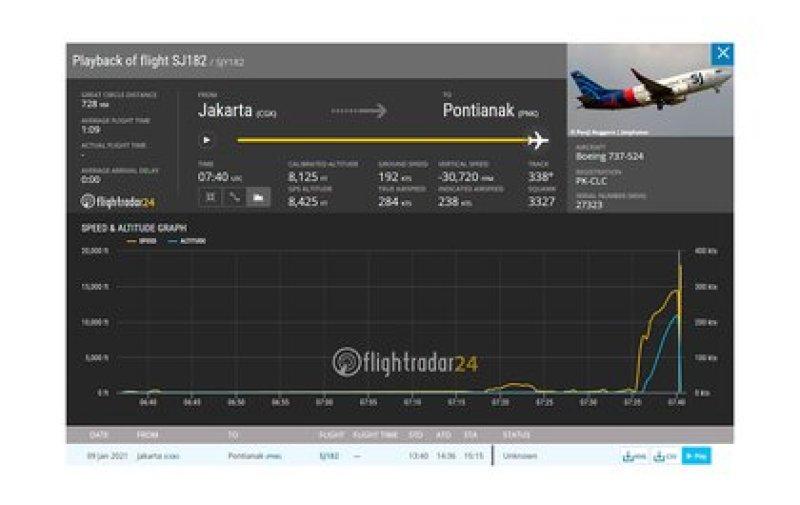 El vuelo cubría la ruta Yakarta - Pontianak