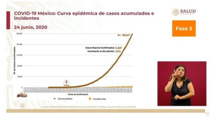 The increase in cases of accumulated infections is 2.8% (Photo: SSA)
