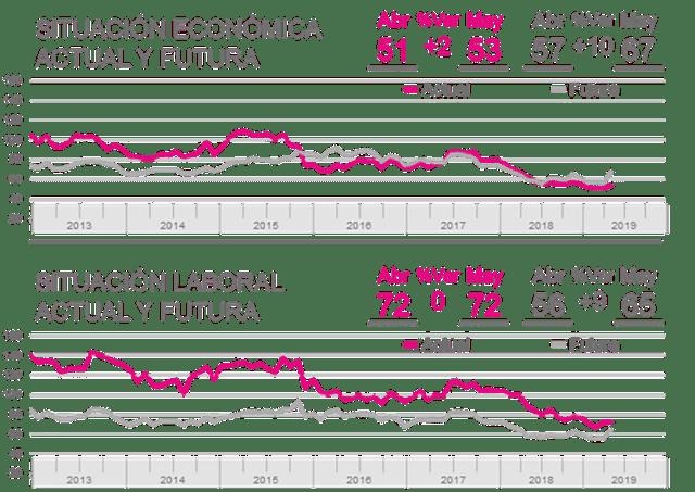 Índice General de Expectativa Económica