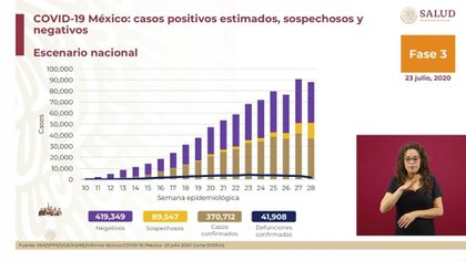 Más de 370,000 personas se han contagiado de COVID-19 en México (Foto: SSA)