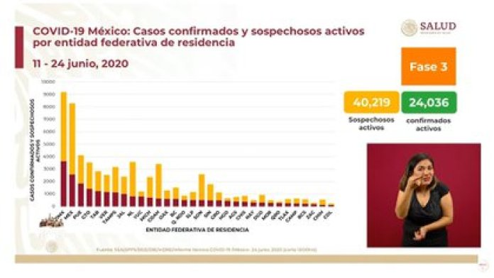 Mexico, the State of Mexico and Puebla are the states with the highest number of suspected contagion cases (Photo: SSA)