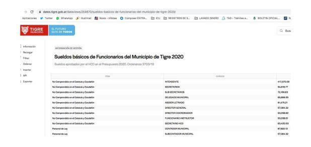 sueldos intendentes  - Julio Zamora Tigre