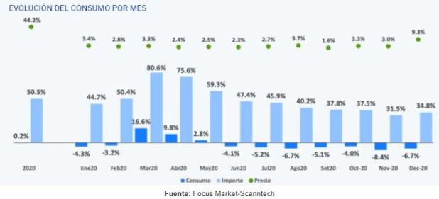 Consumo Focus Market