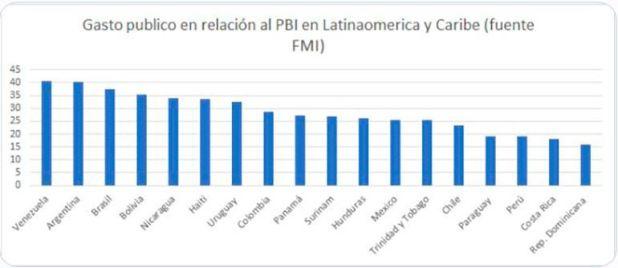 Rankings comparativos Argentina Coronavirus