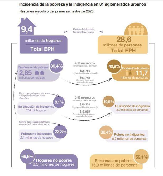 pobreza 1H2020 indec