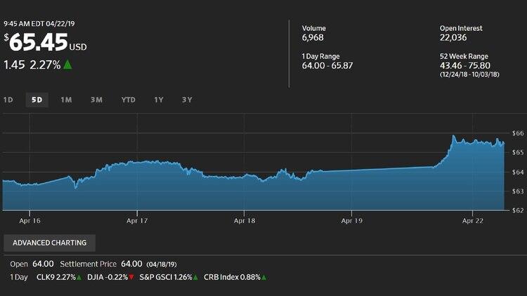 Los precios del petróleo tocaron su máximo nivel desde noviembre, cuando tuvo un alza por los rumores que anticipaban las sanciones al régimen iraní. Ahora, el fin de las exenciones vuelven a sacudir el mercado
