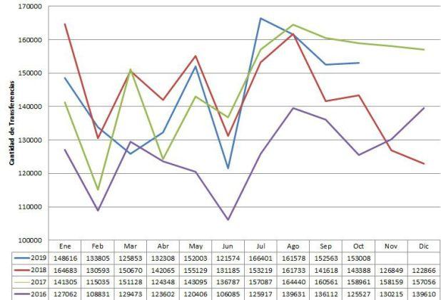 Las ventas de autos usados, con caídas en los primeros 10 meses del año