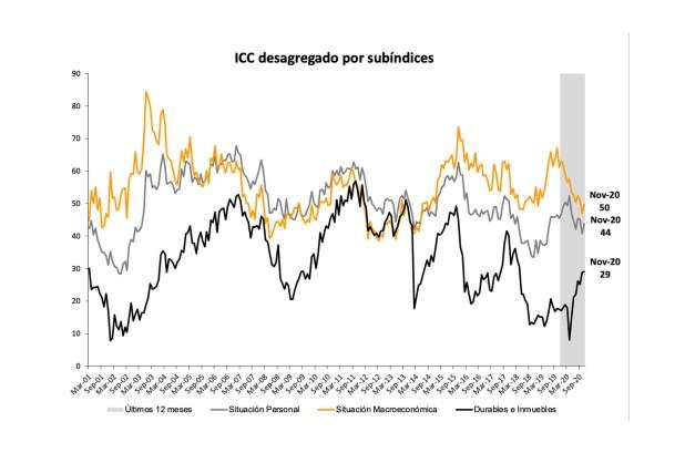 informe curvas confianza noviembre