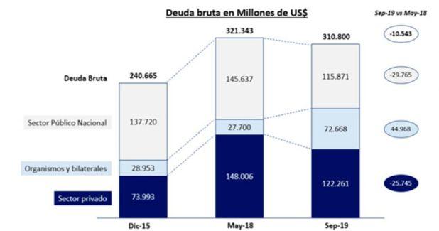 Argentina: Deuda pública soberana (en USD millones), Secretaría de Finanzas