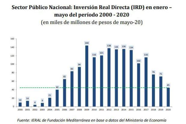 Ieral / Inversión Pública / Stock de Capital
