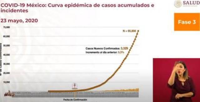 La curva epidémica de casos acumulados e incidentes en México al 23 de mayo (Foto: SSa)