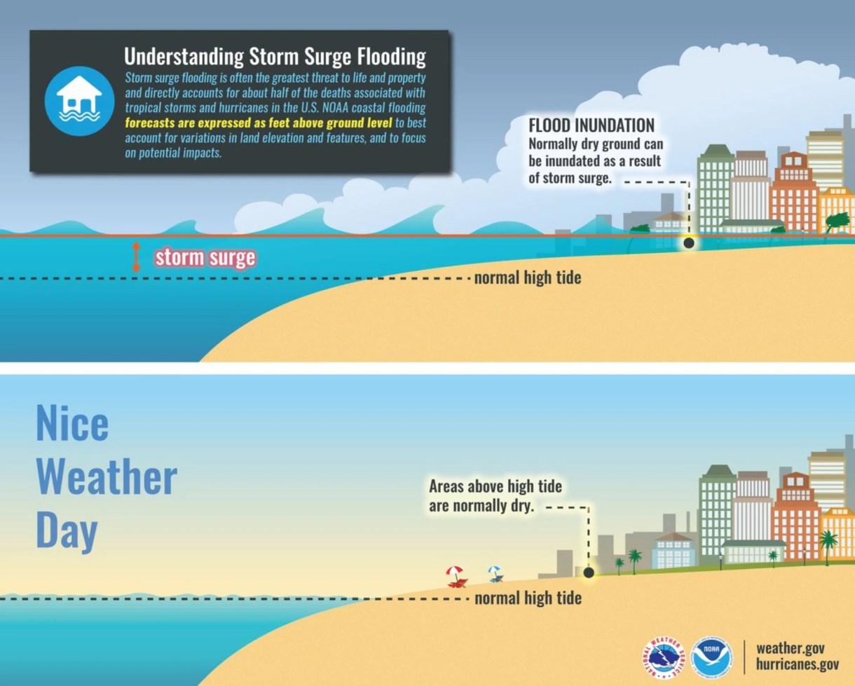 El servicio metereológico estadounidense anunció que, debido a Dorian, podrían ocurrir inundaciones repentinas por la subida del mar incluso antes de los fuertes vientos (Foto: NWS)