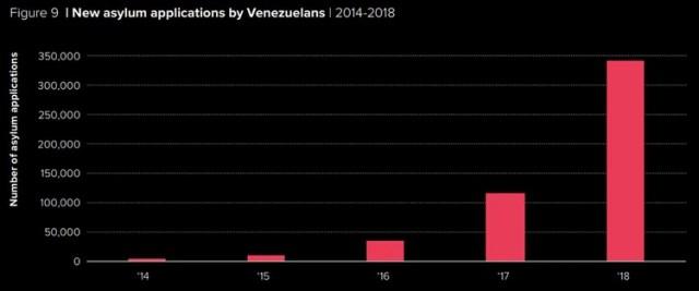 El crecimiento de los solicitantes de asilo venezolanos entre 2014 y 2018 (Fuente: ACNUR)