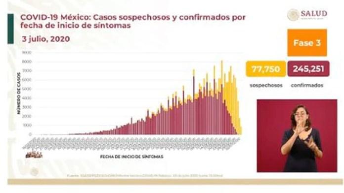 Las autoridades dieron este viernes la actualización del semáforo epidemiológico (Foto: SSA)