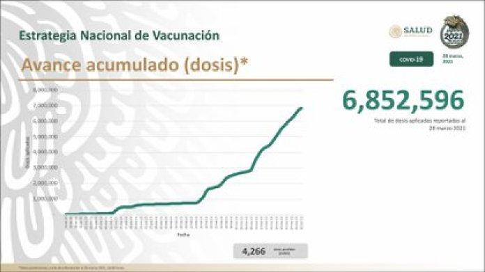 Avance acumulado de vacunación contra COVID-19 en México (Foto: Twitter@HLGatell)