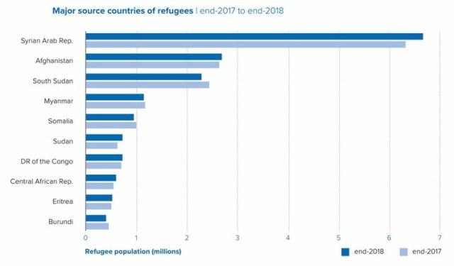 Países de origen de los refugiados en el mundo (Fuente: ACNUR)