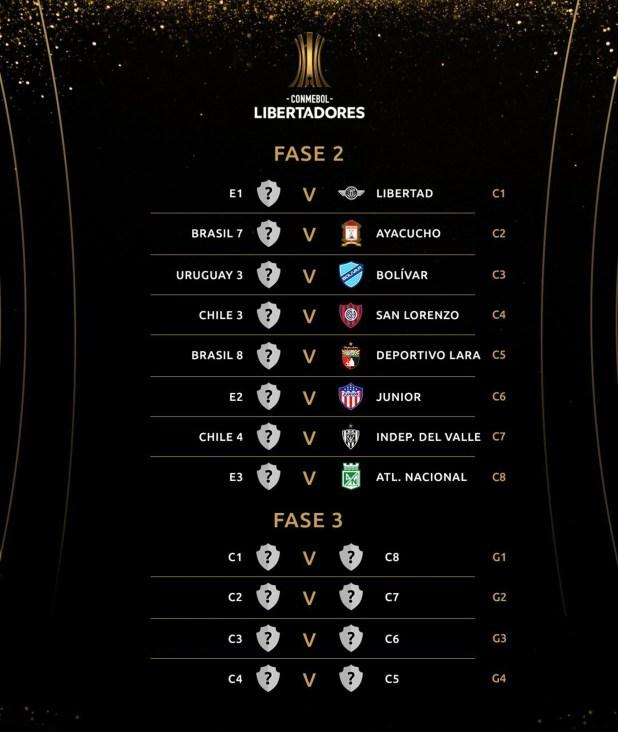 Los cruces de la Copa Libertadores