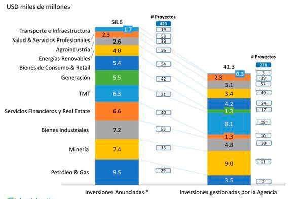 El sector energético concentra casi un cuarto de los proyectos de inversión (Agencia de Inversiones)