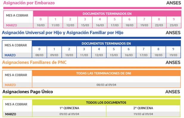 Jubilados Anses Calenadrio de pagos Marzo 2021