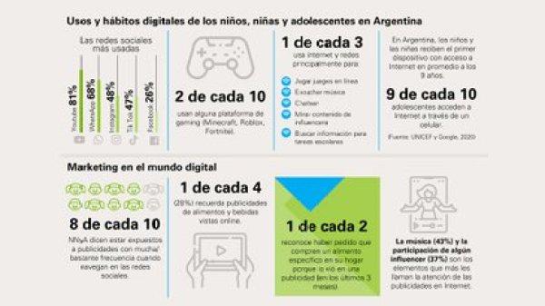 La Argentina se encuentra en el primer puesto de la región en sobrepeso en menores de cinco años (Unicef)