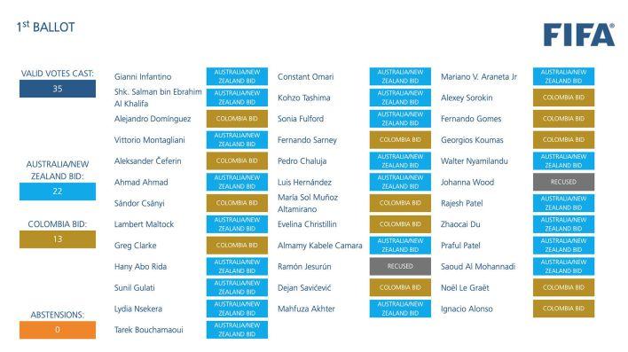 votacion sede mundial femenino