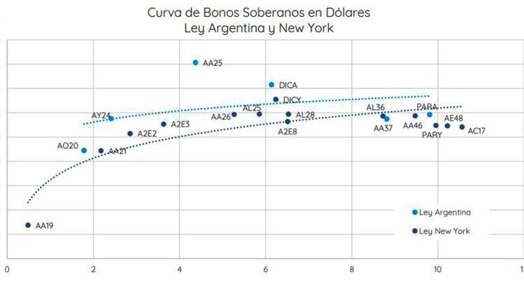 Curva de rendimiento de bonos al 20/12. Fuente: Portfolio Personal Inversiones