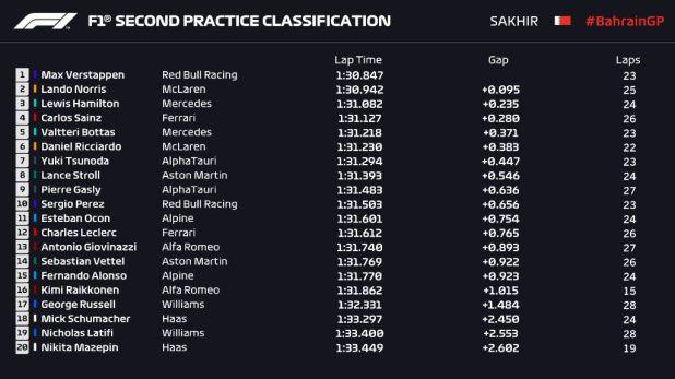 Segunda sesion de la Formula 1