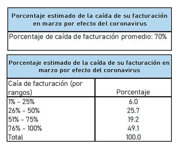 Casi la mitad de los consultados estiman que su facturación cayó más de 75% este mes, y otro 20% registra caídas de entre 50 y 75%
