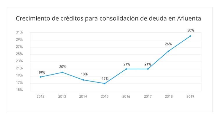 La consolidación de deuda y refinanciación de tarjetas de crédito tuvo un crecimiento del 42,8% en los últimos 18 meses