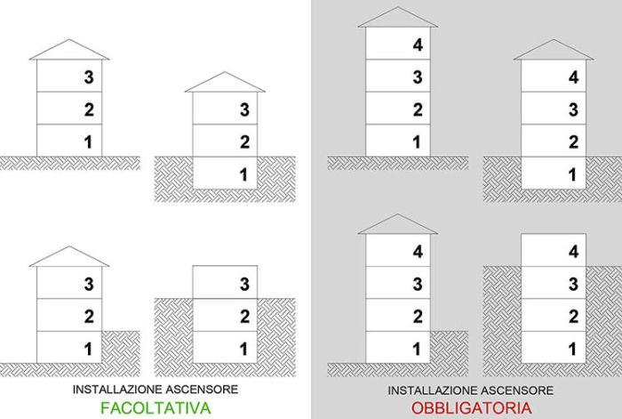 Barriere architettoniche: I requisiti di qualità, accessibilità, visitabilità, adattabilità