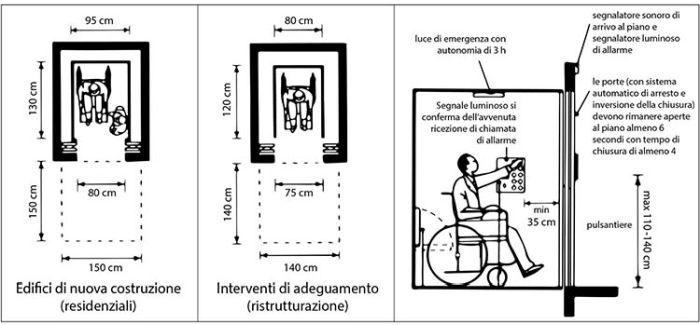 Barriere architettoniche, le norme per progettare gli ascensori