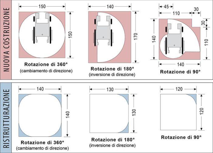 Criteri di progettazione: misure e spazi di manovra con sedia a ruote