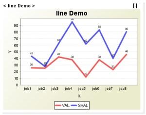 Line Chart in Dashboard | Create Line Chart | InfoCaptor Dashboard