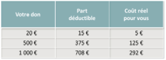tableau-deduction-fiscale