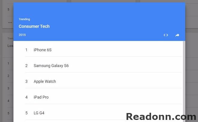 Most searched tech 2015