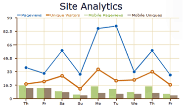 MoFuse Site Analytics