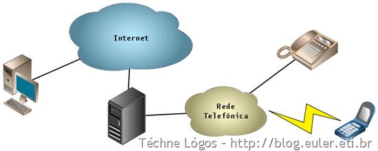 VoIP_para_telefone