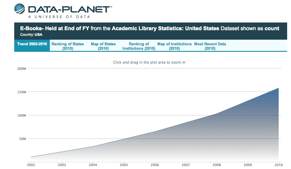 graph of ebooks stats in academic libraries