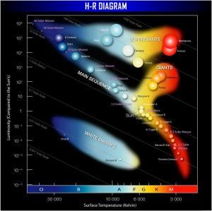 Diagrama HR e Evolução Estelar  Cosmologia  InfoEscola